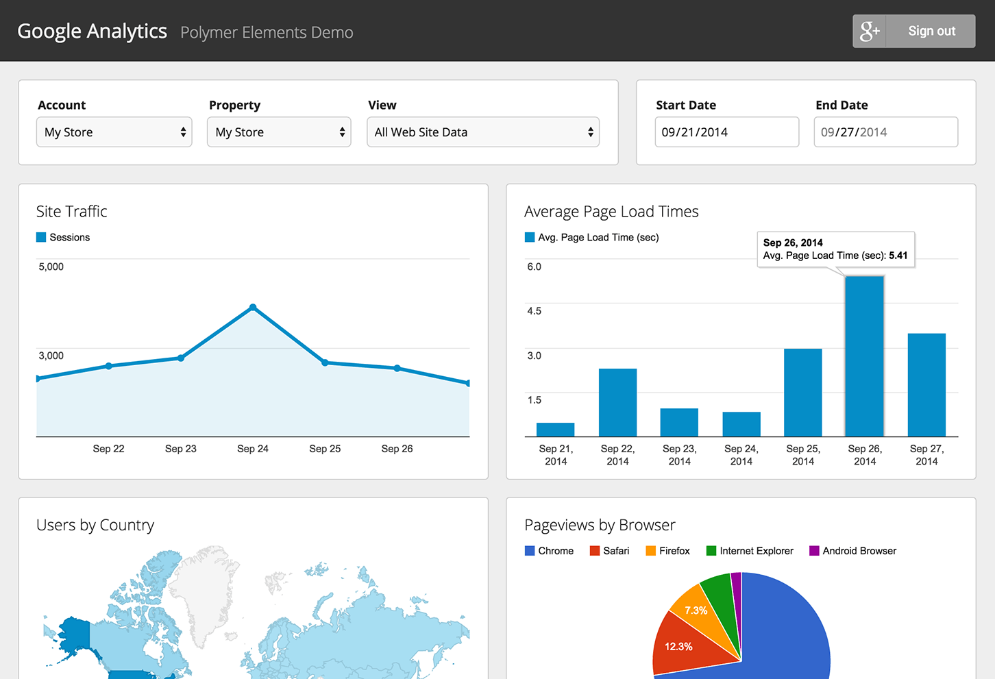 Is the data in Google Analytics Misleading you